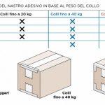 Guida al confezionamento del pacco perfetto_800x353
