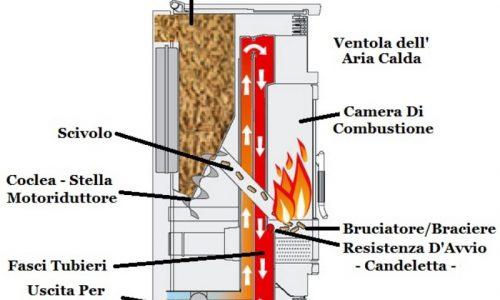 Riscaldamento e design: tutto sulle stufe a pellet